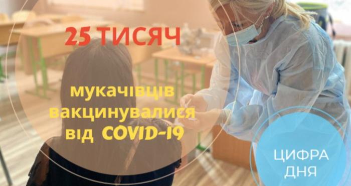 В Мукачеві вже щеплено майже 25 тисяч мешканців громади